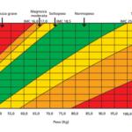 Tabelle IMC adulti e ragazzi nutrizionista macerata