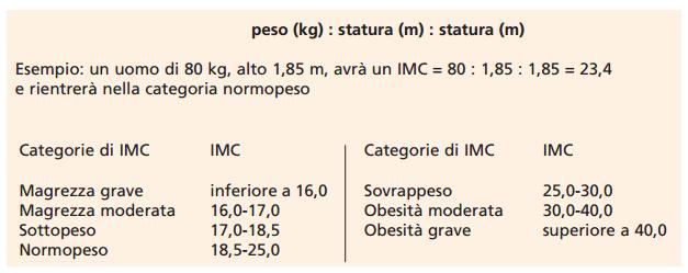 L'Indice di massa corporea (IMC) nutrizionista macerata