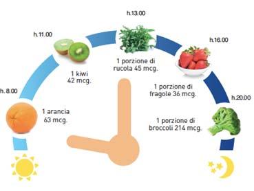 acido folico e dieta